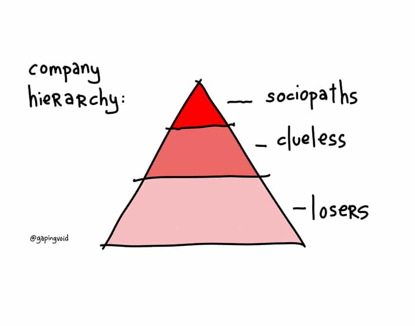 Corporate, Company, Business Hierarchy