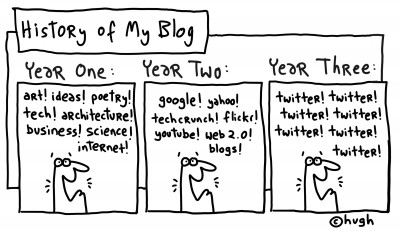 history of my blog