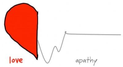 love apathy