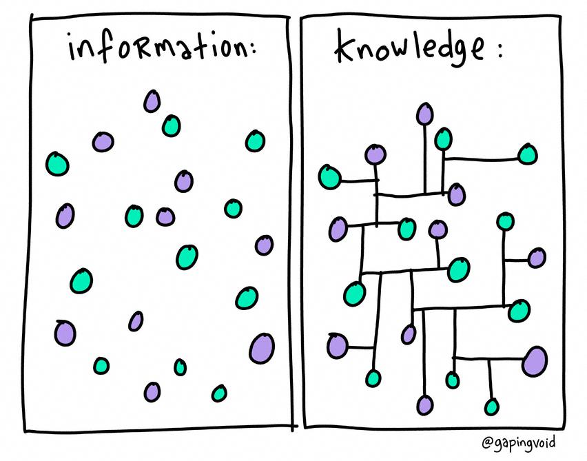 Resultado de imagem para INFORMATion versus knowledge
