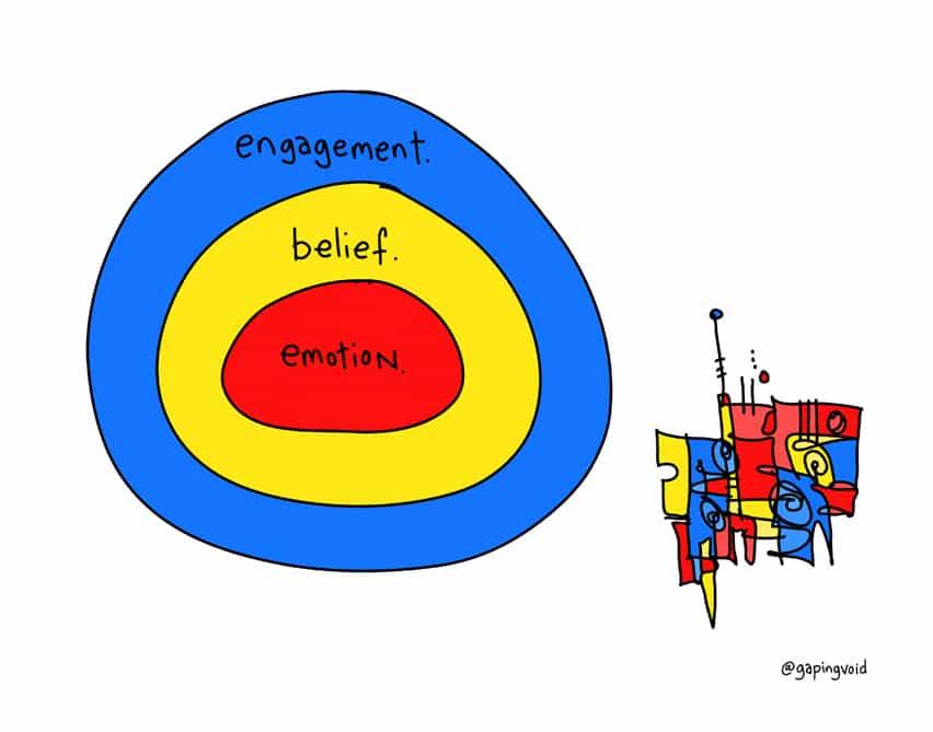 Engagement Belief Emotion