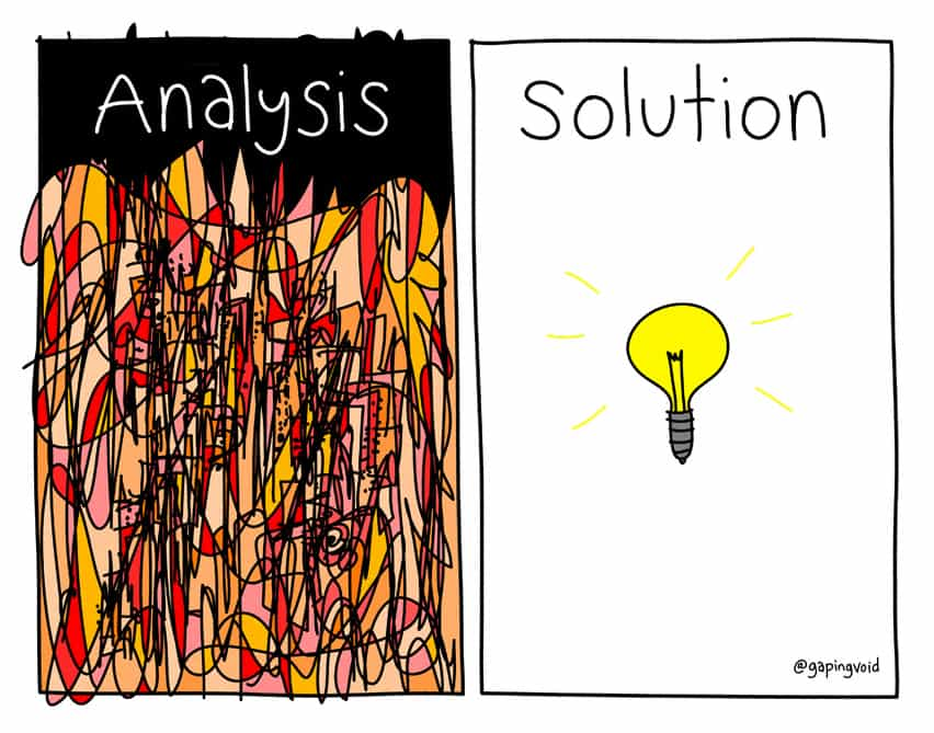 analysis|solution