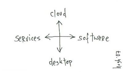 software + services explained