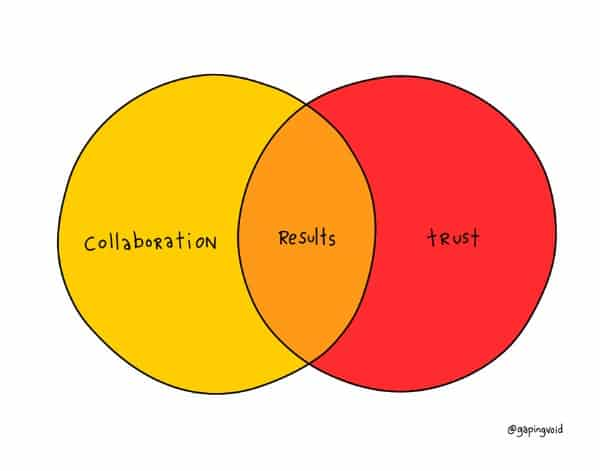 collaboration, trusts, results