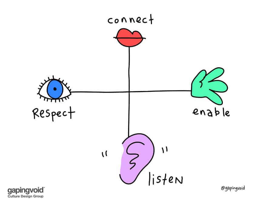 connect listen respect enable