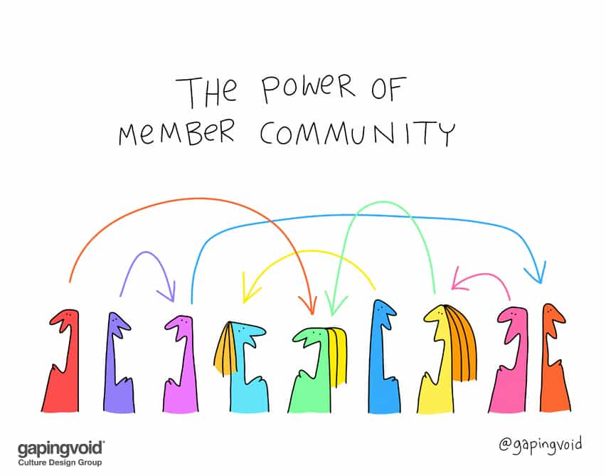 The power of our member community
