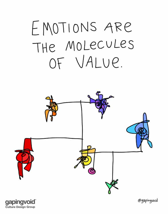 emotions are the molecules of value