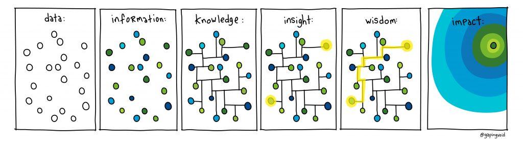 Information: Knowledge: PDLIVE/innovation